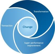 Transaction, transformation, SPI