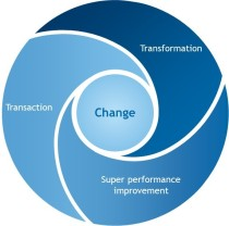 Transaction, transformation, SPI